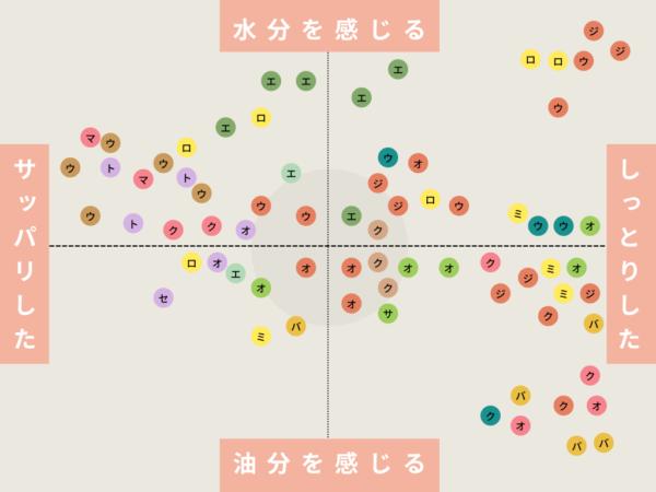 コスメ使用感MAP